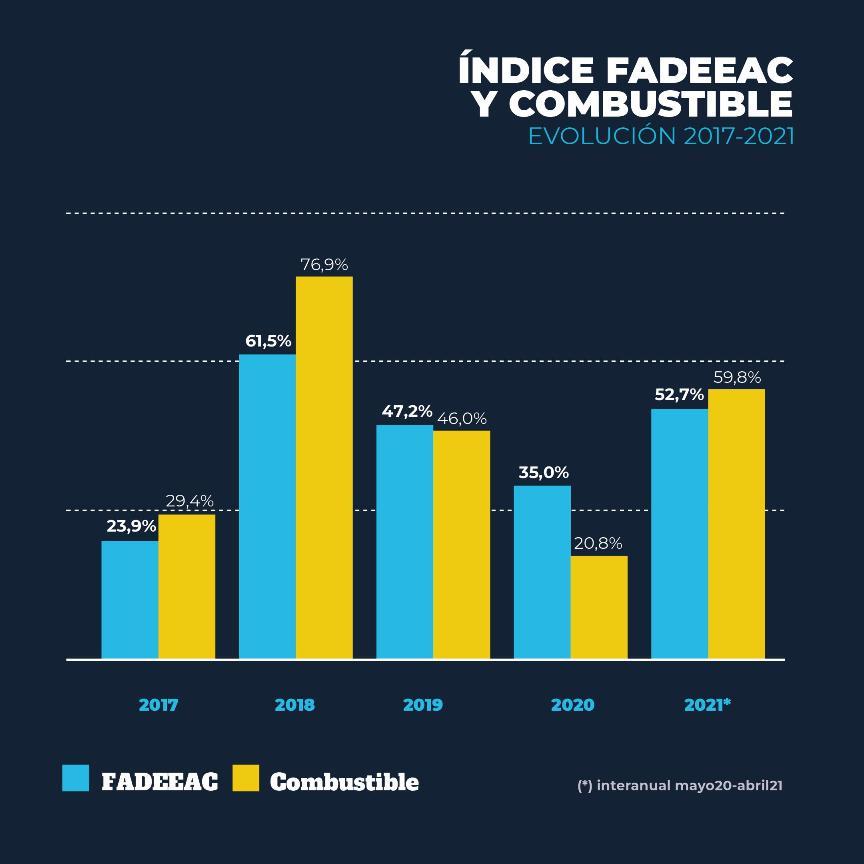 FADEEAC_INDICE_ABRIL (5)