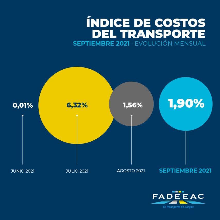 FADEEAC_indice_costos_septiembre1_feed