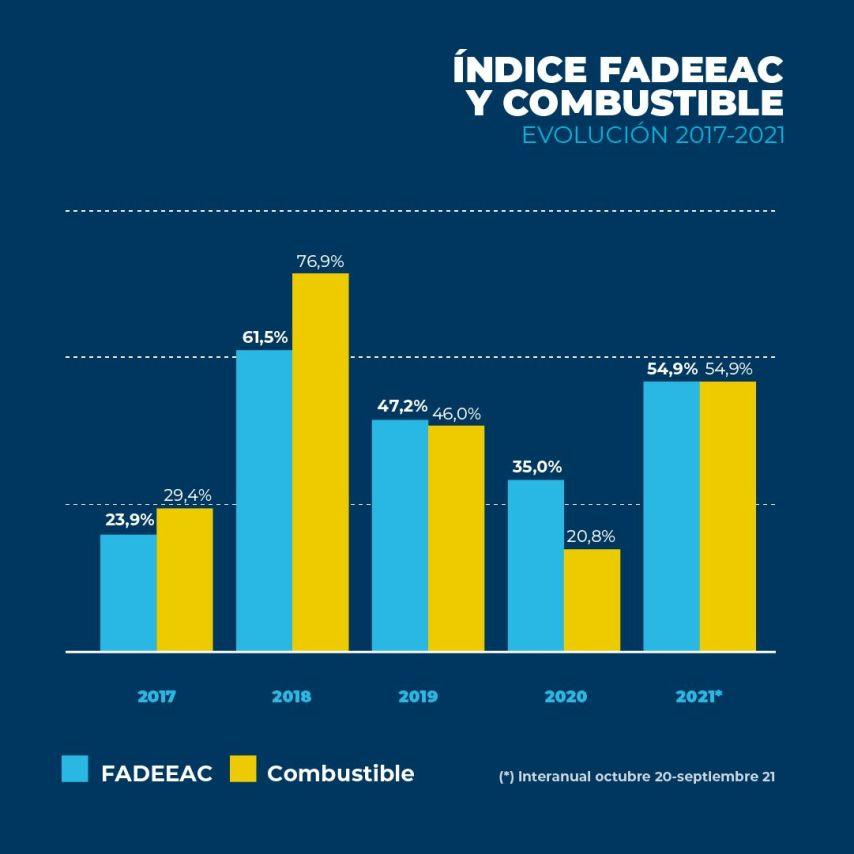 FADEEAC_indice_costos_septiembre3_feed